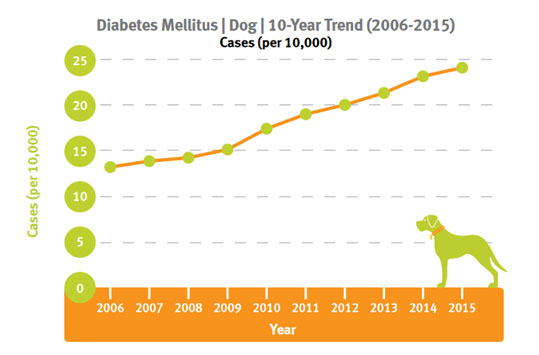 HAHD_Diabetes_2006-2015_Gra