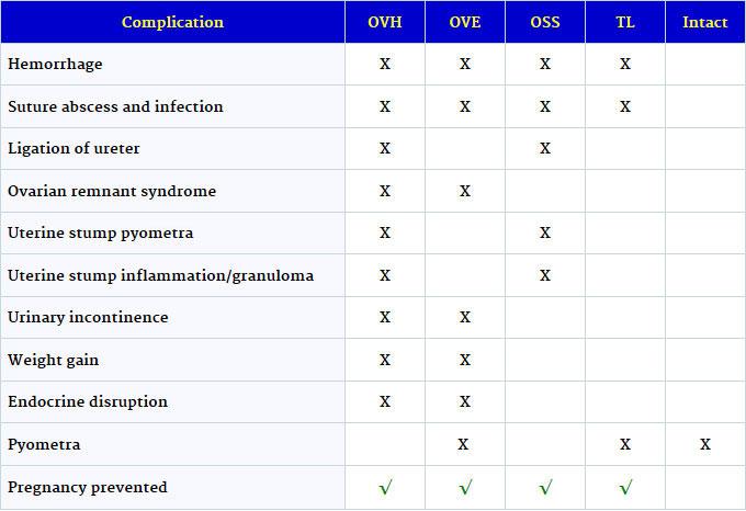 HAHD_Complications